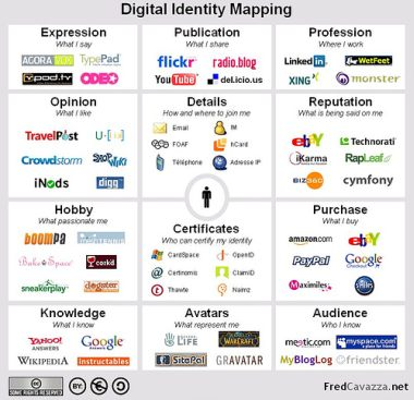 digitalidentitymap
