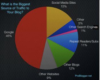 traffic-blog-problogger.jpg