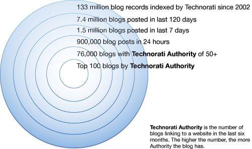 blogosphera-size-technorati.jpg