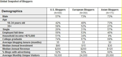 global-snapshot-bloggers.jpg