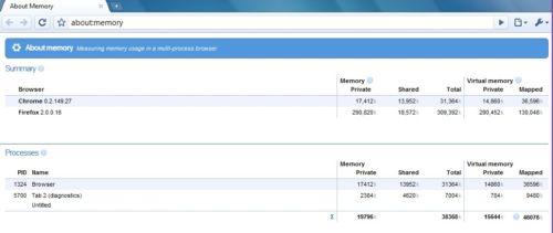 google-chrome-about-memory.jpg