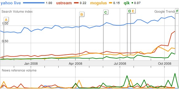 yahoo-live-mogulus-ustream-qik-comparison.jpg