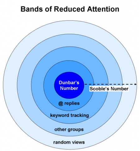 bands-of-managing-reduced-attention