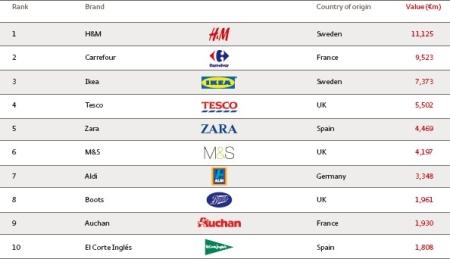 best-retailers-europe