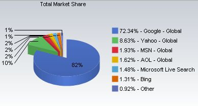 marketshare-search-engine