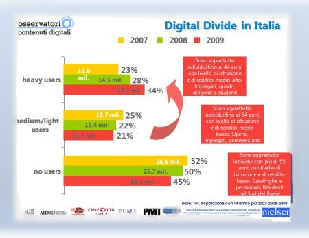 nielsen-rapporto-digital-divide