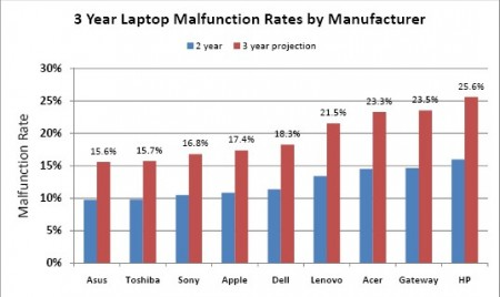 laptop malfunction manufactures