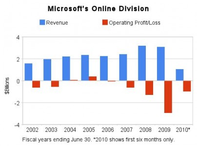 microsofts_online_division