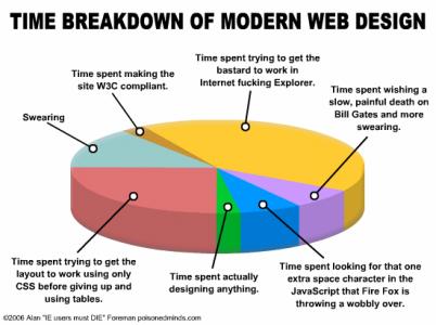 timeline web design