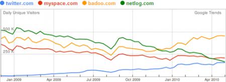 social-networks-italia-jun2010